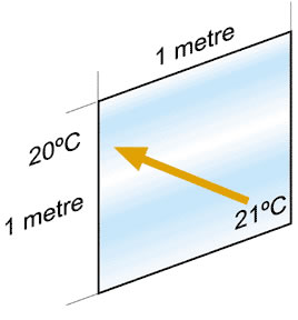 """The """"U"""" value of single clear glass is 5.4. This is the number of watts lost when the outside temperature is 1degree C cooler than inside."""